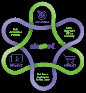 Skoop Customer Engagement Uniwell POS #uniwell4pos #uniquelyuniwell